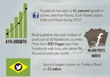 Social Media in BRIC Countries